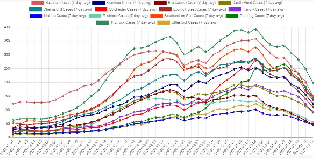 Analysing Essex Covid Cases (Dec 20)